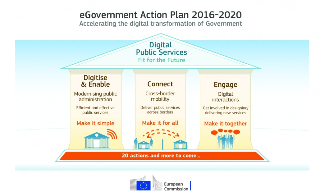 egovernment action plan regulatory agencies cloud