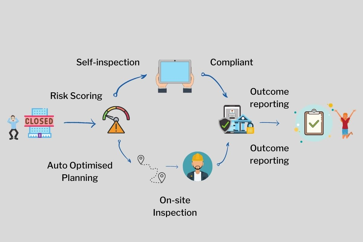 remote inspections