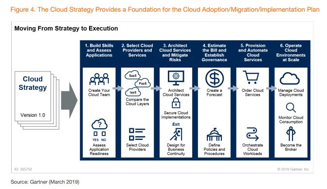 cloud implementation plan government